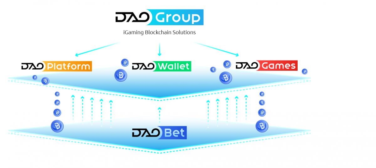 Гемблинг будущего: быстрые игры и инструменты для создания блокчейн-казино от проекта DAOGroup
