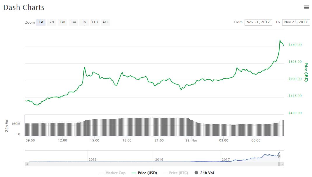 Цена криптовалюты Dash установила новый исторический рекорд
