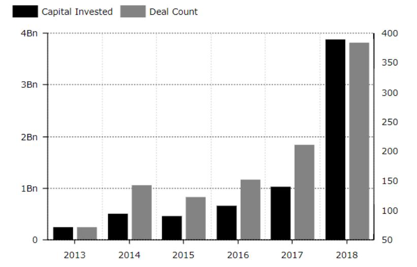 Венчурные инвестиции в криптовалютные компании в 2018 году достигли ,9 млрд
