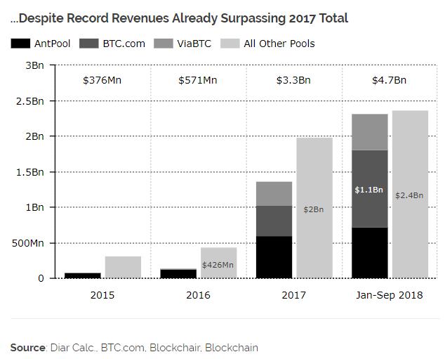 Исследование: прибыльность биткоин-майнинга упала, несмотря на рекордные доходы в ,7 млрд