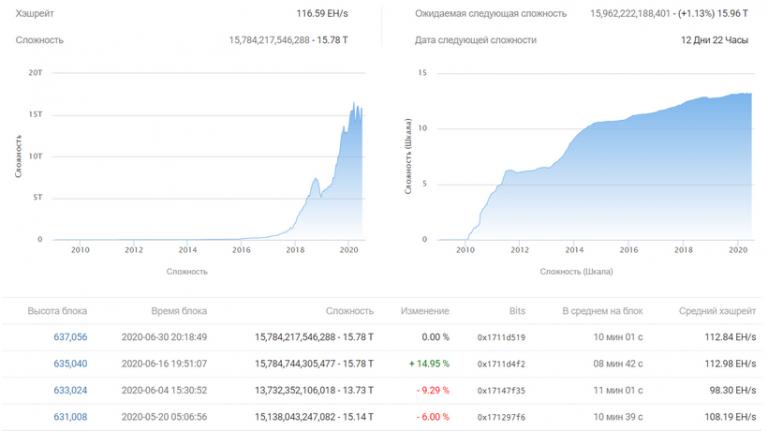 Сложность майнинга биткоина не изменилась впервые за 10 лет
