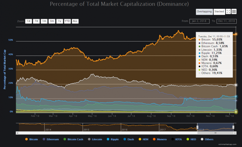 Bitcoin dominance index close to the highs of 2018