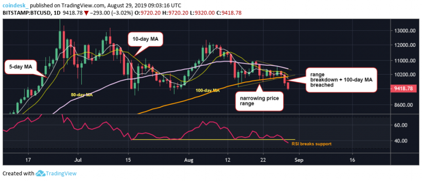 Теханалитик: риск падения биткоина к $9000 усилился