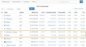 Капитализация DASH и Ethereum Classic превысила $1 млрд