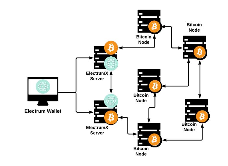 Исследование: хакеры украли 1980 биткоинов через фейковое обновление кошелька Electrum