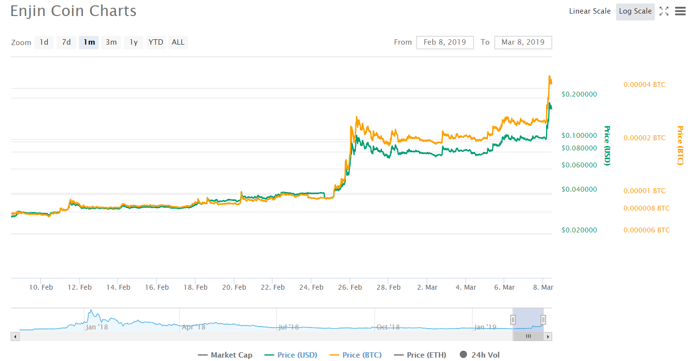 Enjin Coin подскочила в цене на 75% на фоне подтвержденного сотрудничества с Samsung