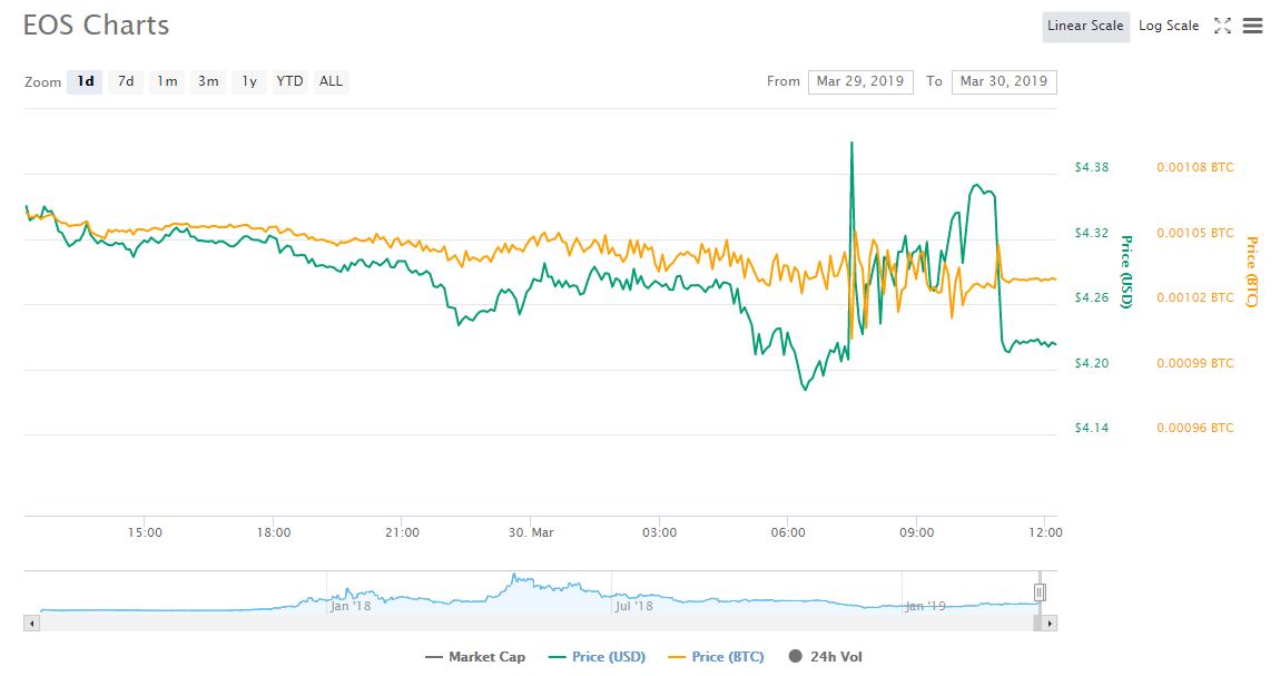BREAKING: Биржа Bithumb лишилась 3 млн EOS и 20 млн XRP в результате нового взлома