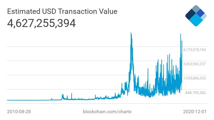Мнение: в биткоине важны не транзакции в секунду, а передаваемая стоимость