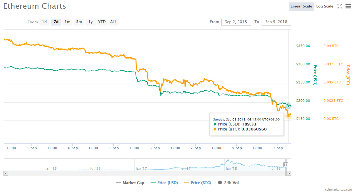 Цена Ethereum опустилась до значений июля 2017, биткоин ниже 00
