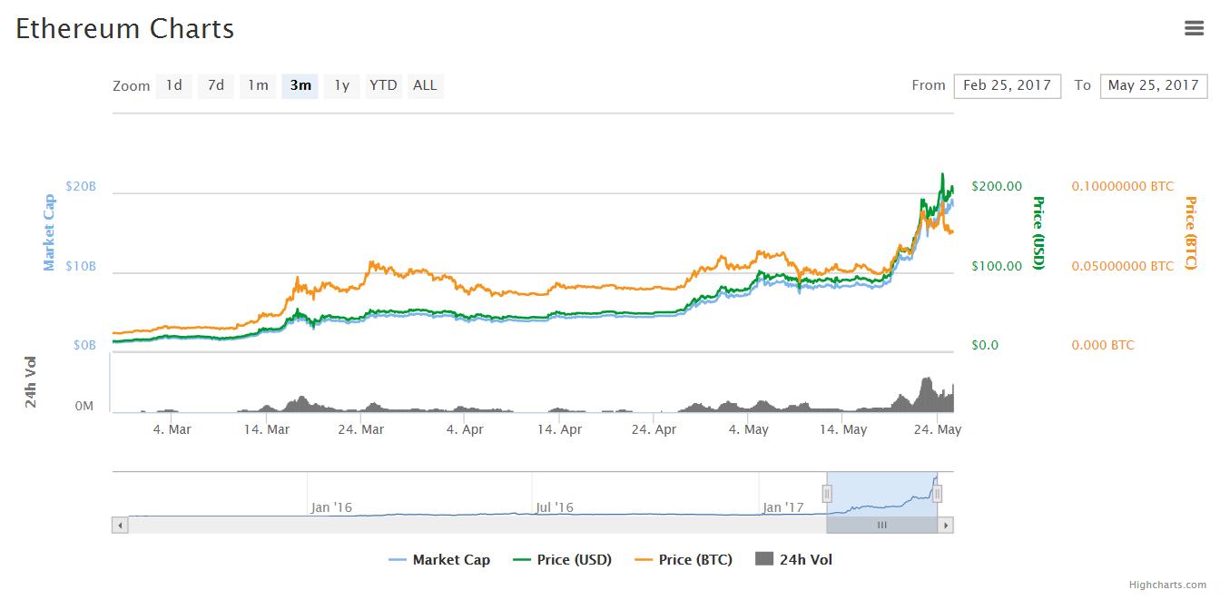 Цена Ethereum превысила $200