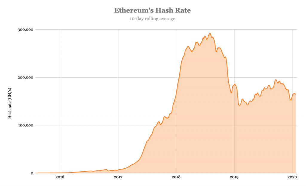 Ethereum-майнеры «накопали» $936 млн в 2019 году. Это на 75% меньше, чем в 2018