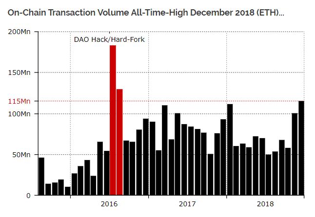В декабре 2018 в сети Ethereum зафиксирован пиковый объем транзакций
