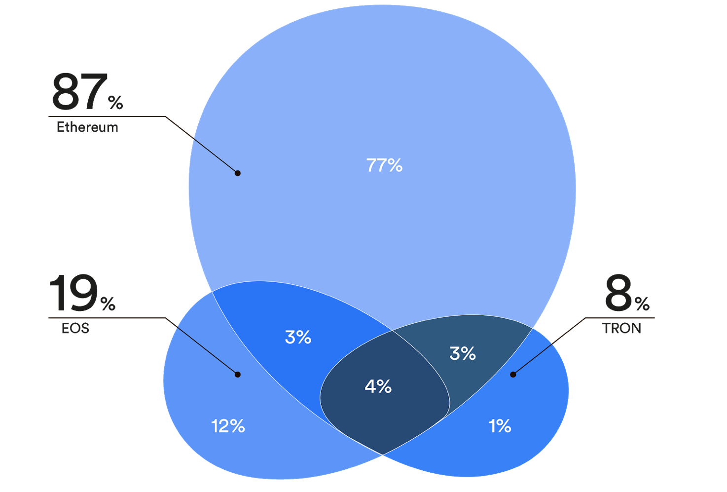 87% децентрализованных приложений работают на базе Ethereum
