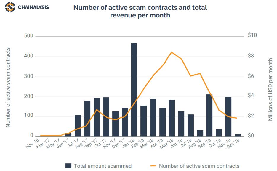 Биткоин, взломы бирж и даркнет — о чем рассказал новый доклад Chainalysis