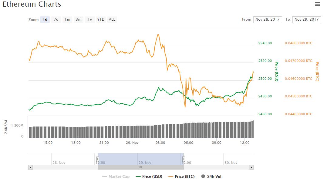 Цена Ethereum впервые превысила $500