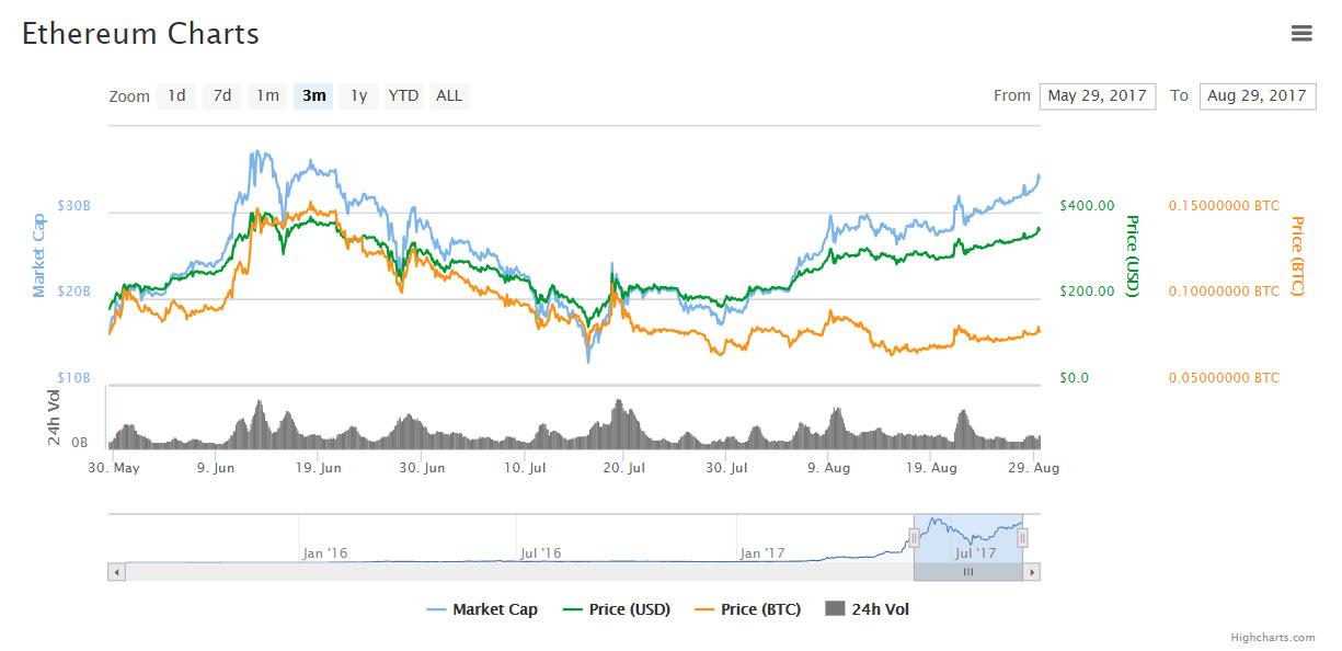 Цена Ethereum вышла на 2-месячный максимум