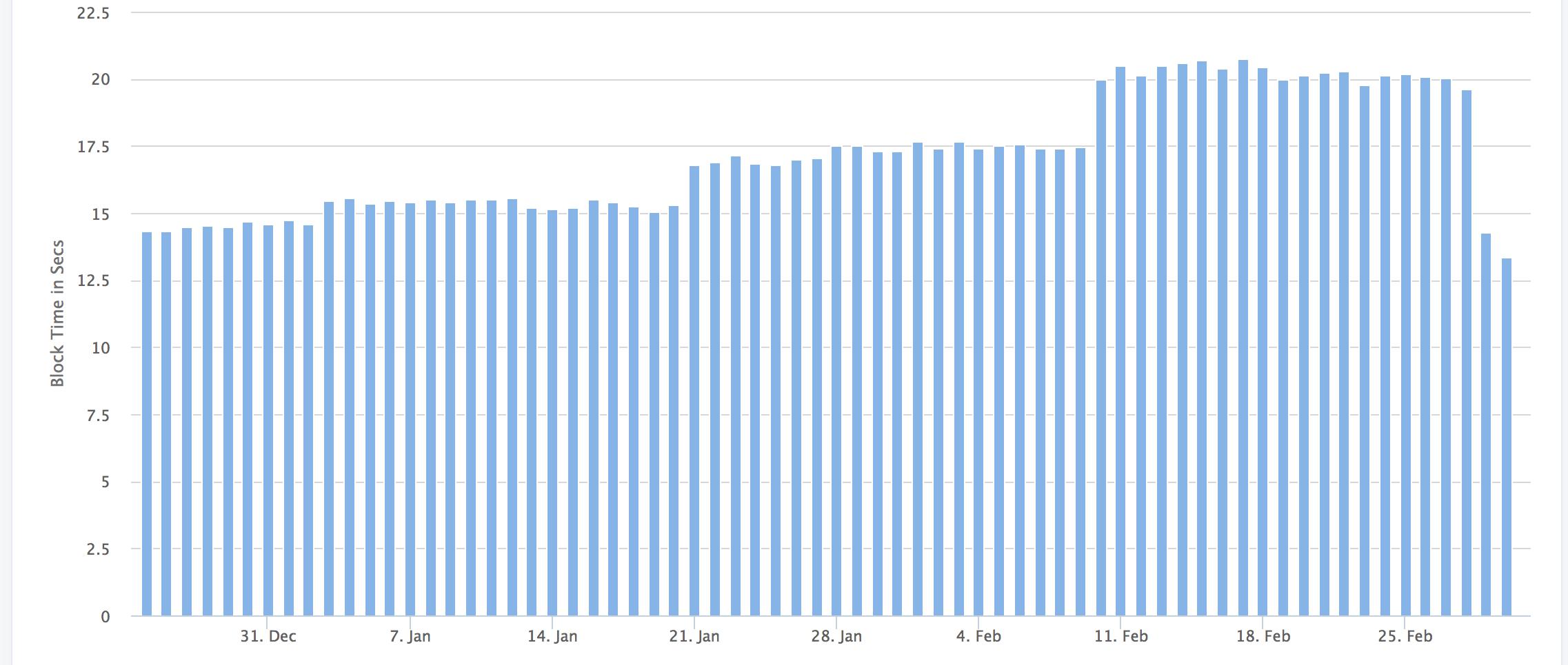 После хардфорка Constantinople среднее время нахождения блоков в сети Ethereum упало до исторического минимума