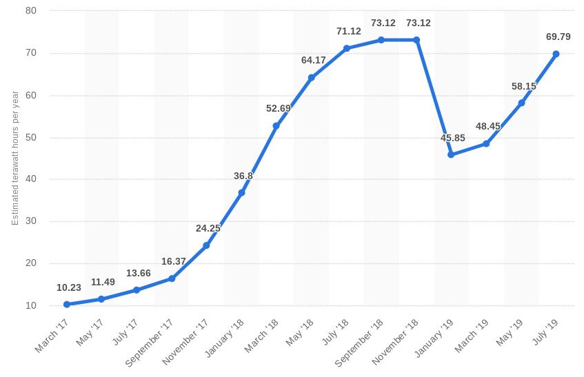 Несмотря на растущий хешрейт, энергопотребление при майнинге биткоина стало более эффективным