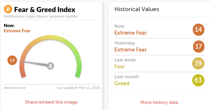 Crypto Fear & Greed index