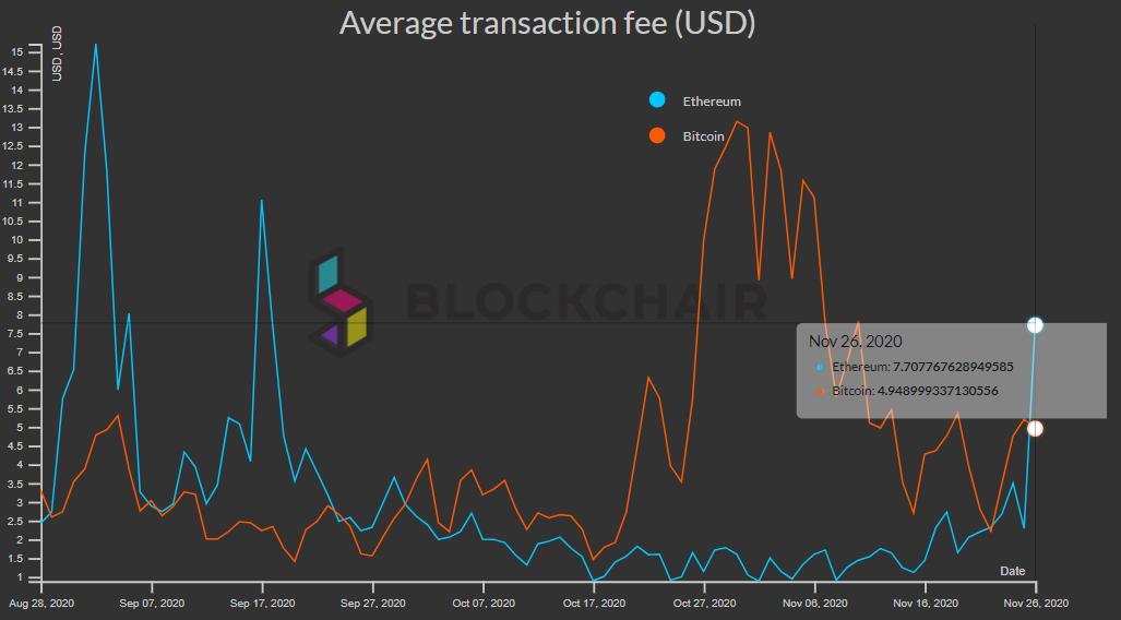 Средняя комиссия за Ethereum-транзакцию достигла $7,70 на фоне падения цены ниже $500