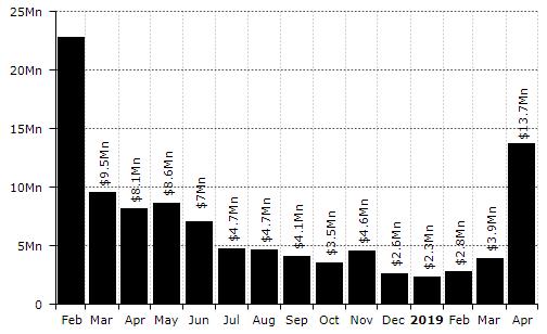 Diar: доходы биткоин-майнеров от комиссий за прошлый месяц выросли в три раза