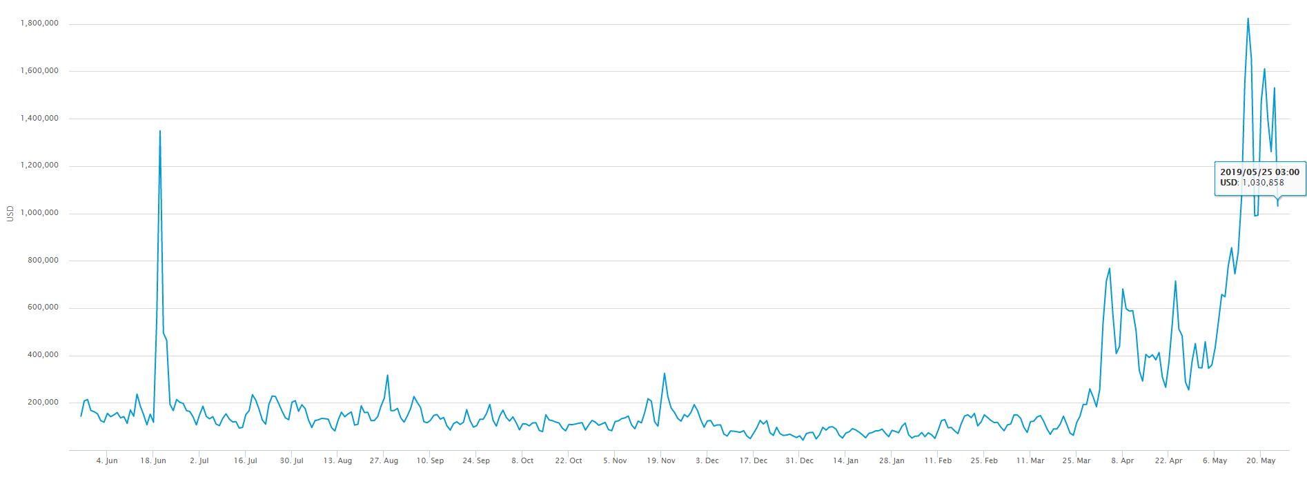 Майнинг возвращается? Доходность добычи биткоина вышла на уровень июля прошлого года