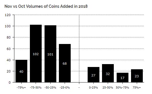 Исследование: в ноябре Ethereum-резервы ICO уменьшились на  млн