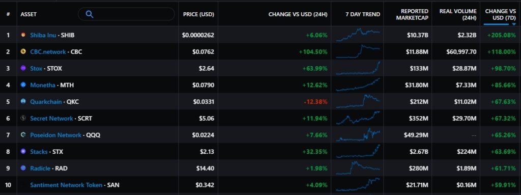 Итоги недели: цена биткоина поднялась выше $55 000, а Зеленский ветировал закон о виртуальных активах