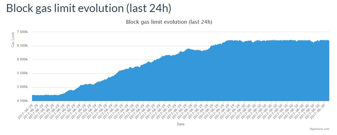 В сети Ethereum наблюдается увеличение лимита газа