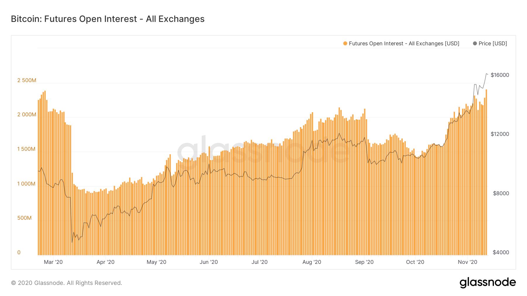 Открытый интерес по фьючерсам и опционам обновил максимумы на фоне роста биткоина