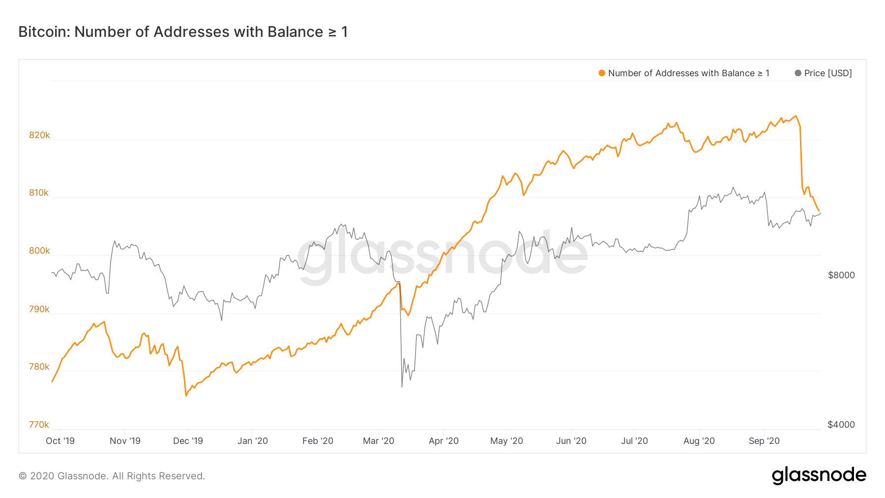Glassnode: ончейн-метрики говорят о растущем числе долгосрочных держателей биткоина