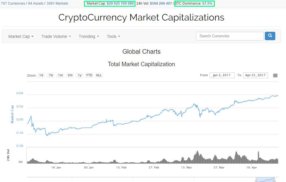 Общая капитализация рынка криптовалют реальные отзывы трейдеров о бинарных опционах
