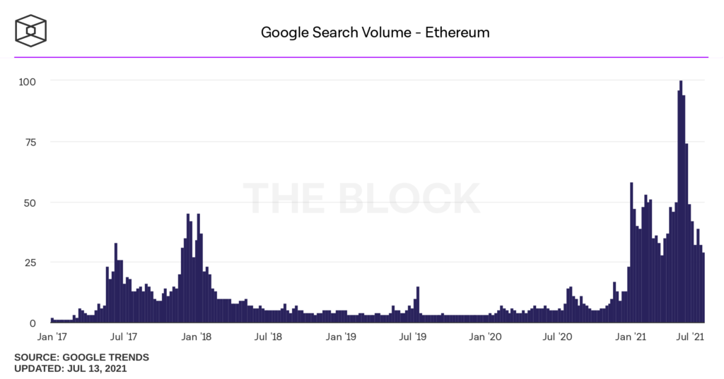 Google Trends: интерес к биткоину упал до уровня ноября 2020 года