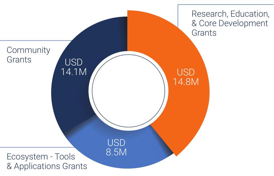 Tezos Foundation располагает активами на $652 млн, 61% из них — биткоин