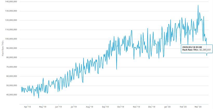 Хешрейт биткоина снижается на фоне стабильности показателя в сети Ethereum