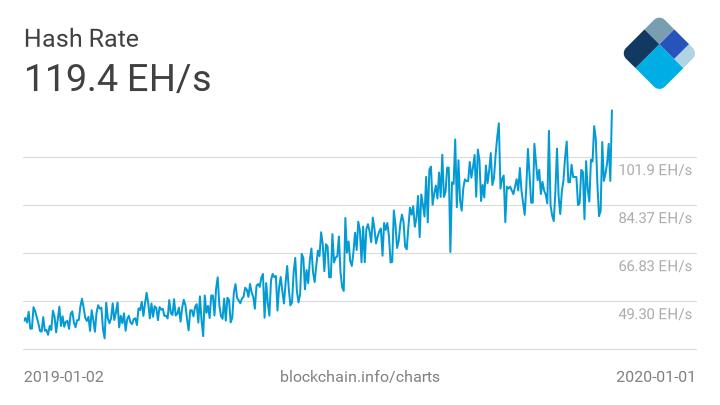 Хешрейт биткоина достиг исторического максимума в 119,35 EH/s первого января 2020-го года.