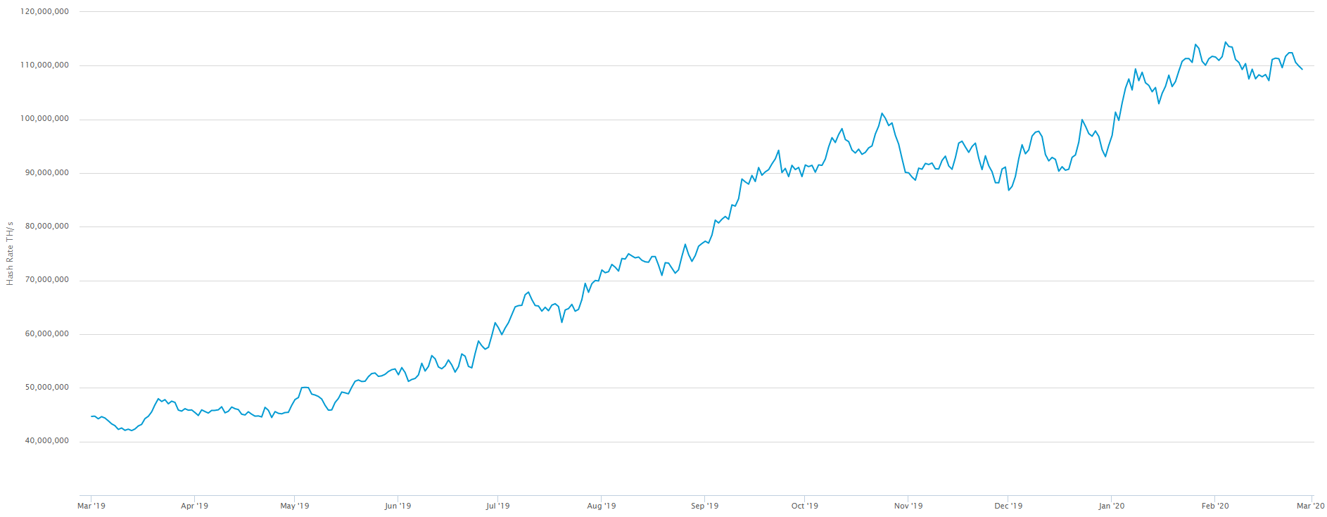 The estimated number of terahashes per second (trillions of hashes per second) the Bitcoin network is performing