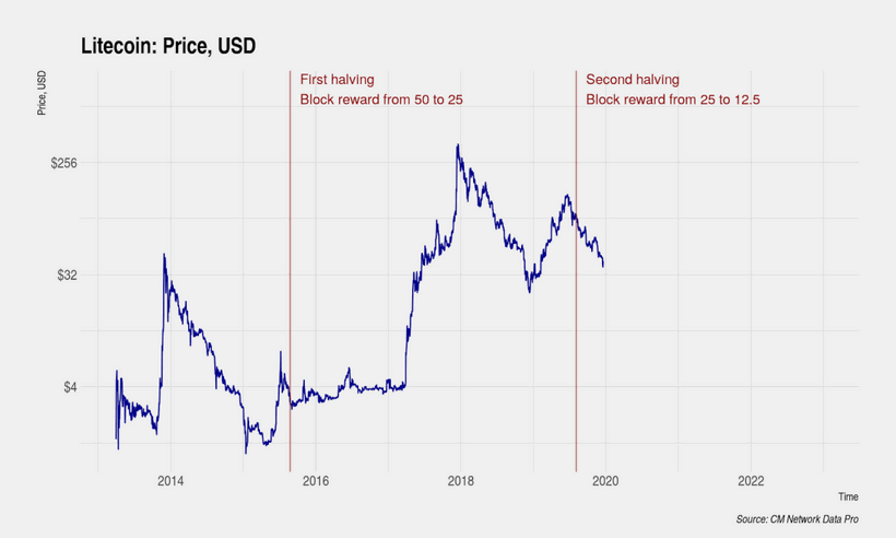 Халвинг в сети лайткоина (обозначен вертикальной линией на графике) сопровождался устойчивым падением долларовой стоимости второй криптовалюты.