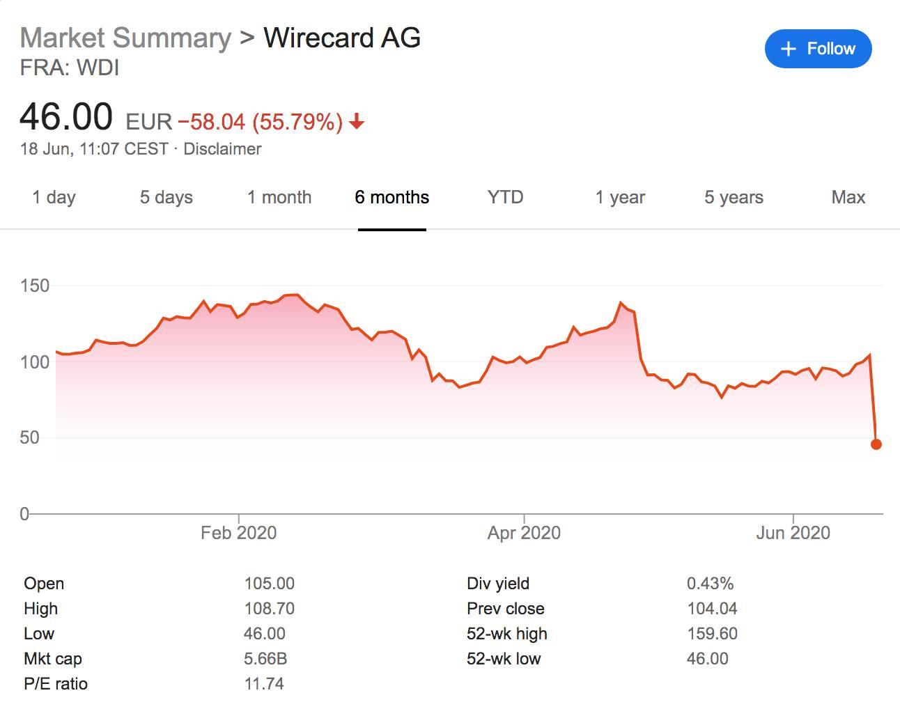 Акции Wirecard обвалились после выявленной недостачи почти на 2 млрд евро