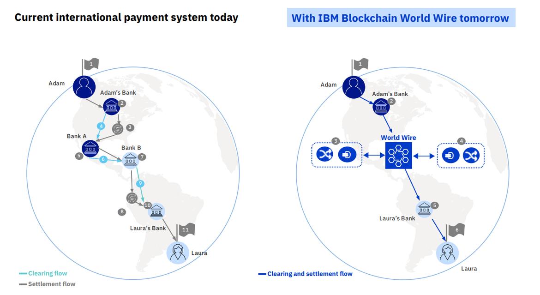 World Wire от IBM, учет электроэнергии и другие инициативы по внедрению блокчейна