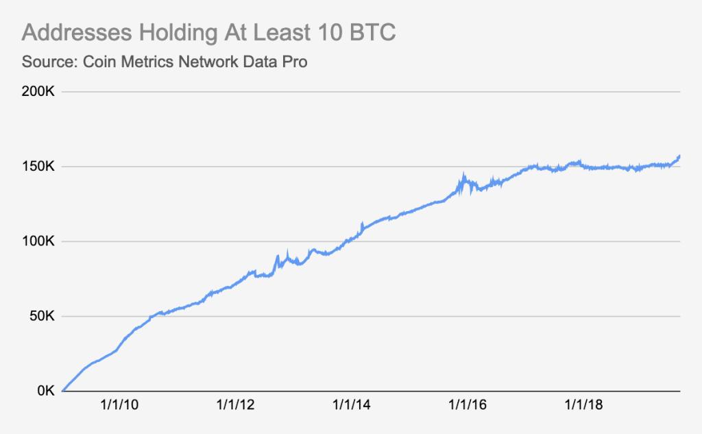 Число биткоин-адресов, содержащих как минимум 10 BTC, достигло рекордного уровня