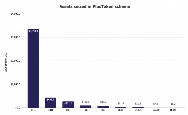 Китай продаст конфискованные у PlusToken криптовалюты на сумму в $4,2 млрд