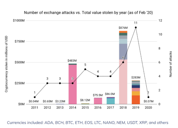 Chainalysis: одна из ста биткоин-транзакций связана с незаконной деятельностью