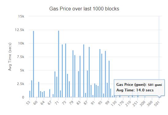 Во время обвала рынка подтверждение Ethereum-транзакций составляло 44 минуты