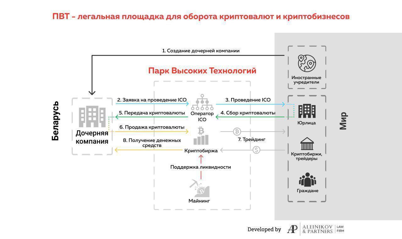 Впереди планеты всей: что предлагает Беларусь криптовалютному сообществу