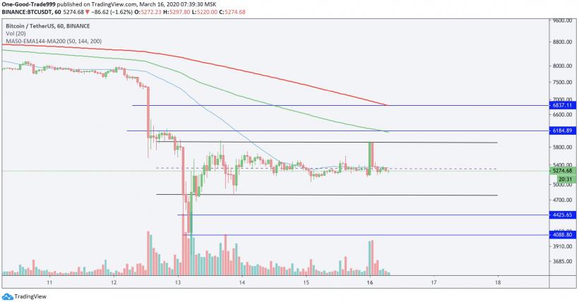 BTC/USDT chart