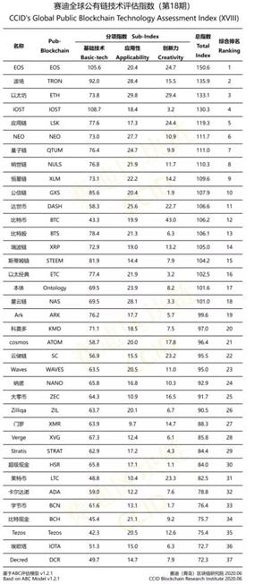 В новом рейтинге криптовалют Китая биткоин поднялся на две позиции