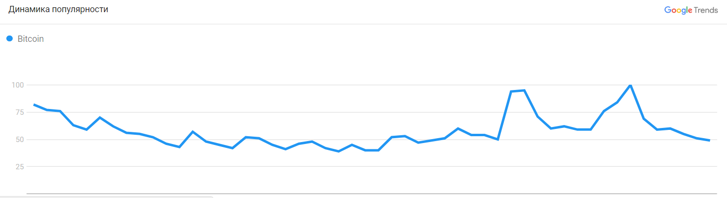 Симпатия к биткоину в Twitter опустилась до годового минимума