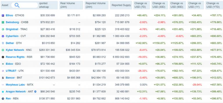Ethereum-активы стали самыми прибыльными на криптовалютном рынке