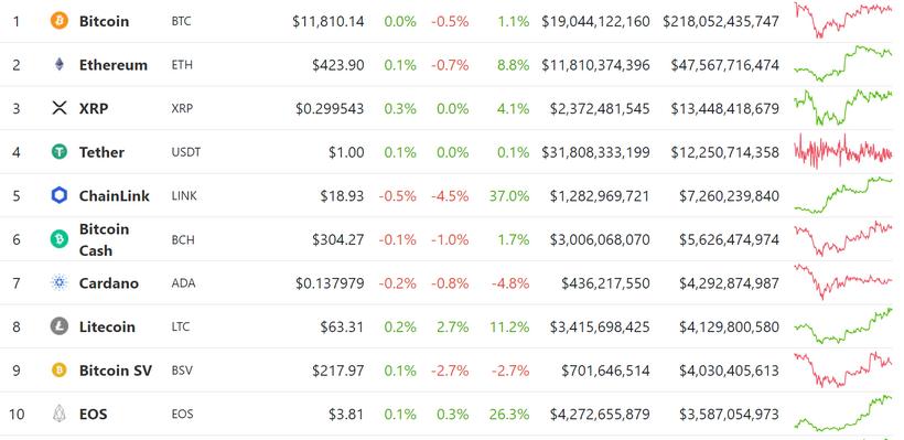 Доля SegWit-транзакций в сети Litecoin превысила 80%